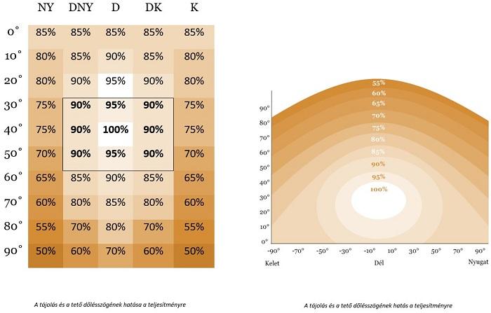 A tájolás és a tető dőlésszögének hatása a napelem teljesítményére